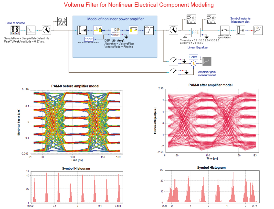 Simulation setup & results for Emulation of Nonlinear Electrical Components