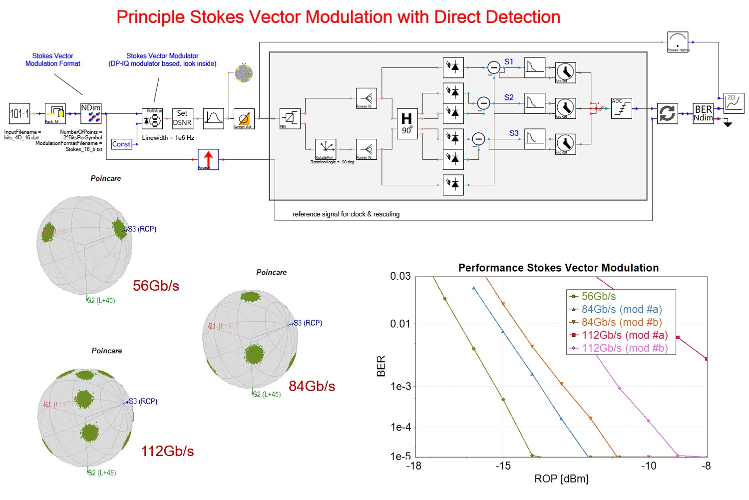 Simulation setup & results for Principle Stokes Vector Modulation with Direct Detection