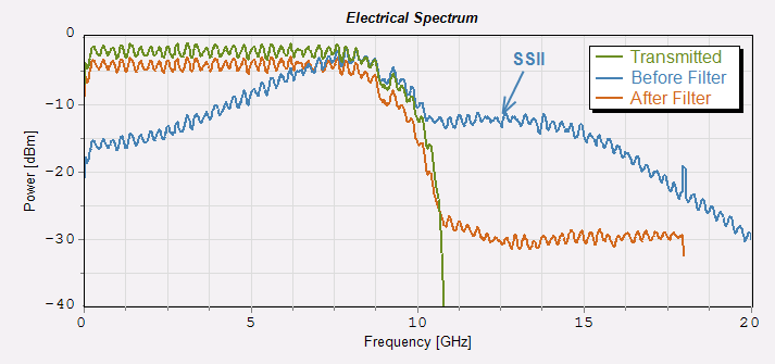 VPIphotonics – Nonlinear equalization through Volterra Filter