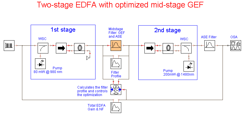Vpiphotonics Two Stage Edfa With Optimized Mid Stage Gef