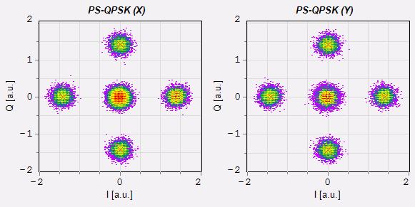 VPIphotonics – PDM-QPSK vs  PS-QPSK