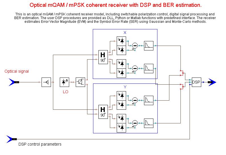 VPIphotonics – Coherent PolMux QPSK
