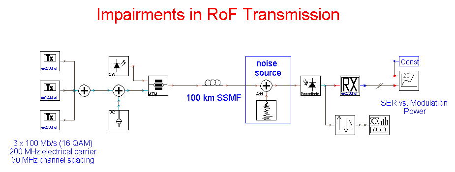 VPIphotonics – RoF transmission impairments