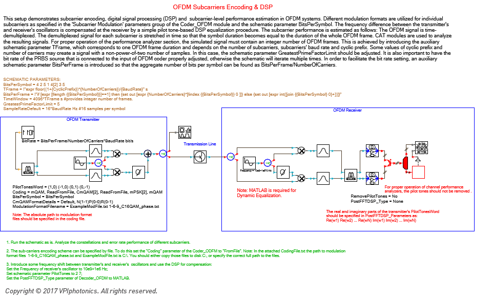 VPIphotonics – Modulation Multilevel